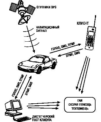 Схема работы автосигнализации и взаимодействий автомобильной охранной...